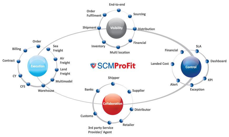 scmProfit